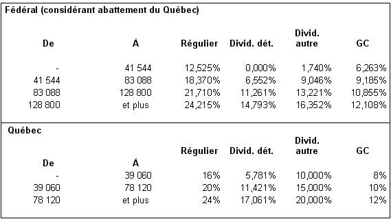 Tables d'imposition 2011